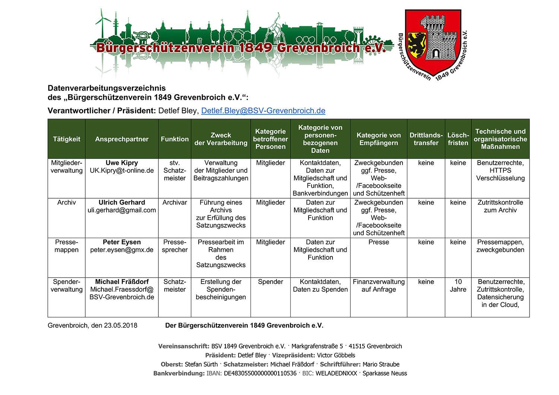 Datenverarbeitungsverzeichnis der für den BSV relevanten Mitgliederdaten.